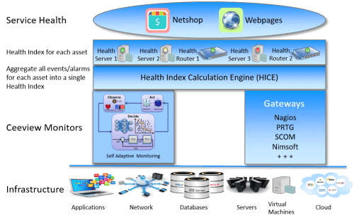 Ceeview Service Health