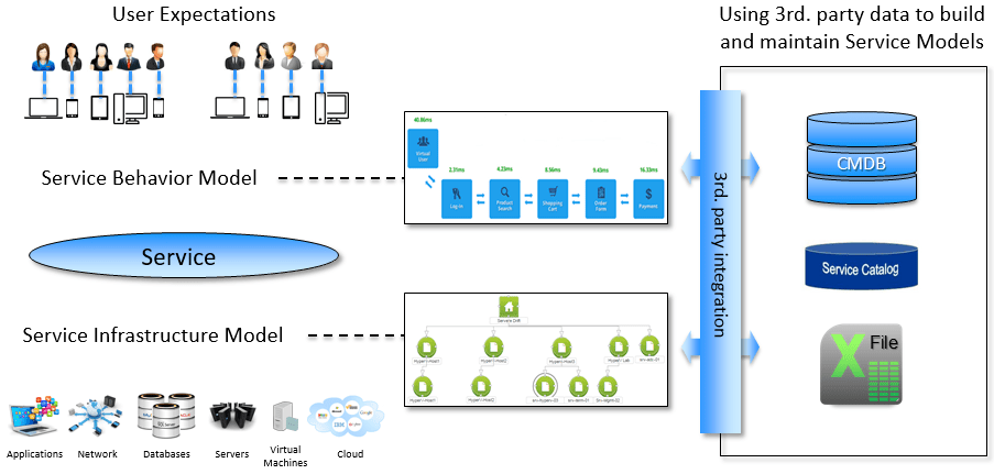 Ceeview Service Models