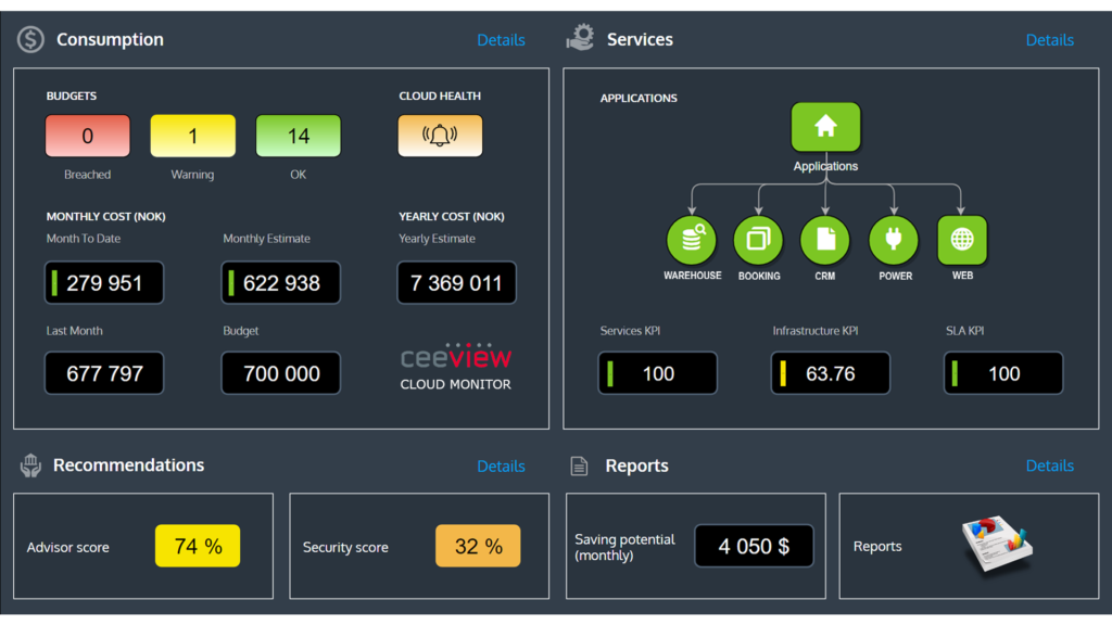 Ceeview Cloud Monitor Dashboard